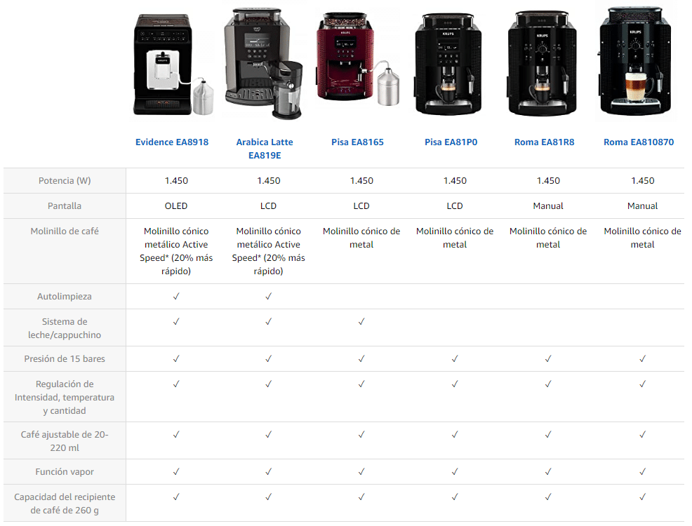 Comparativa Krups superautomáticas