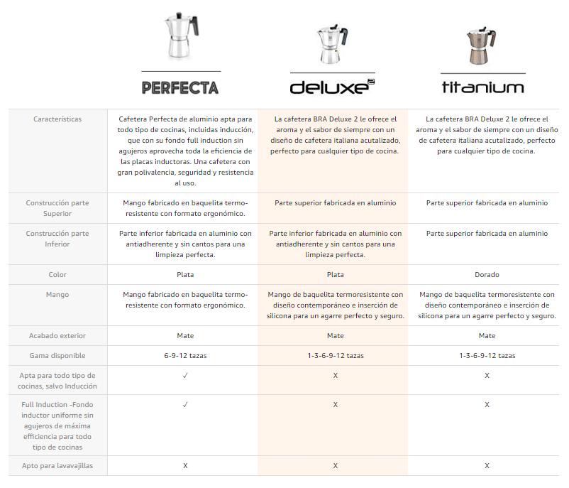 Comparativa modelos cafetera Bra
